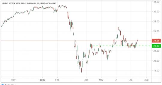 NASDAQ: AMZN